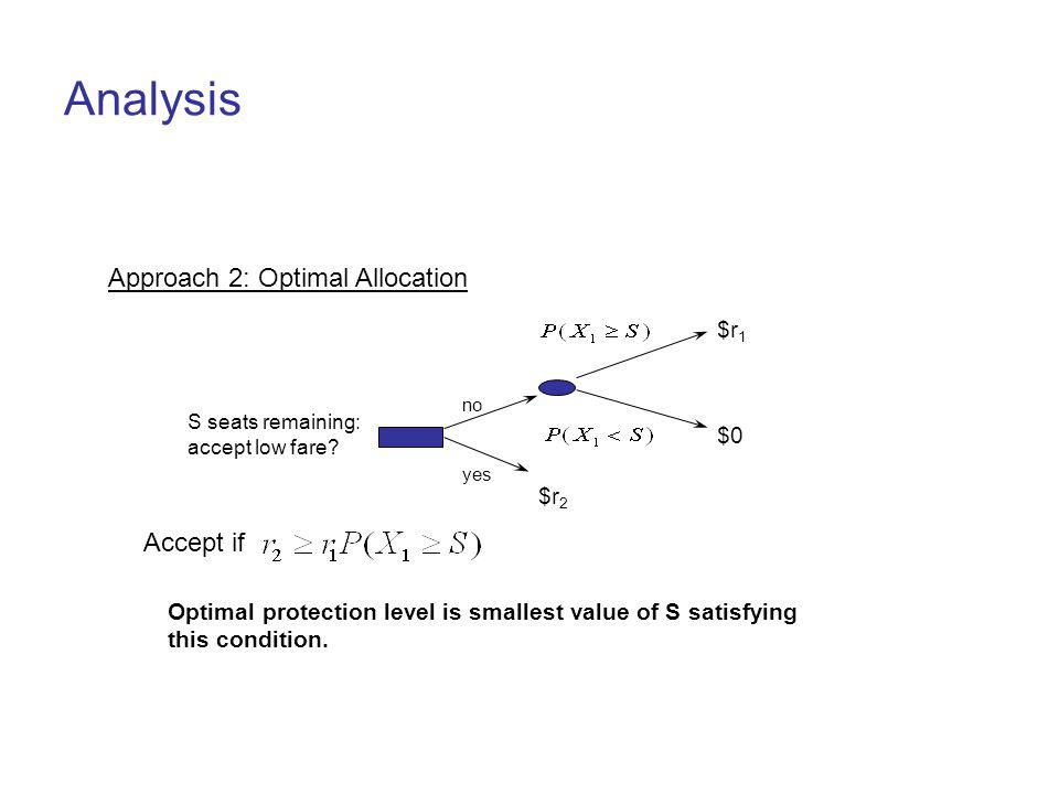 Analysis Approach 2: Optimal Allocation Accept if $r1 $0 $r2