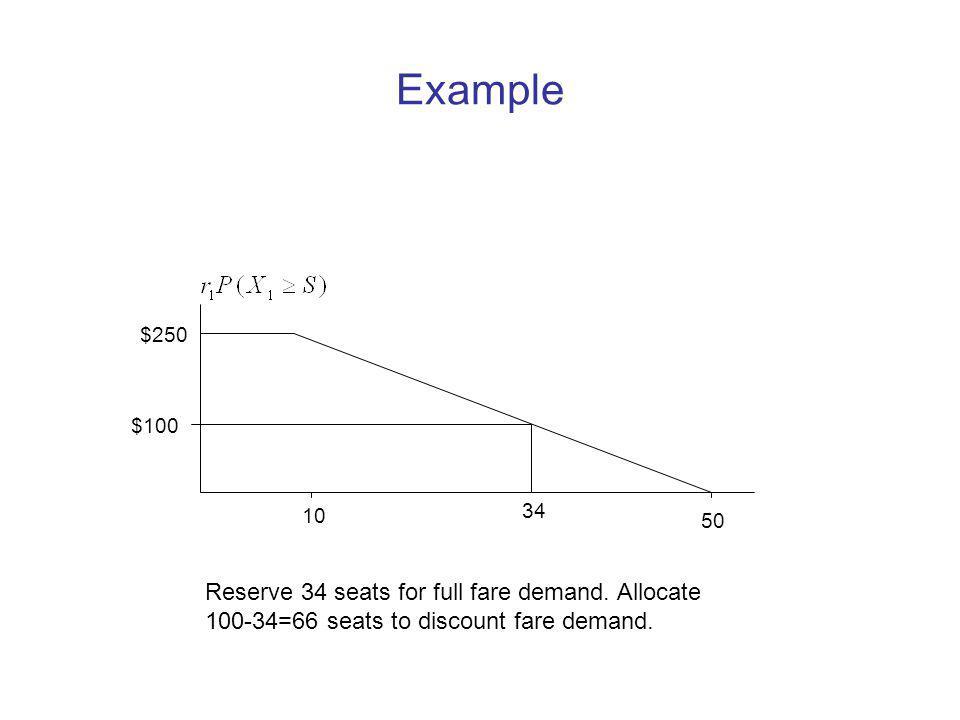 Example Reserve 34 seats for full fare demand. Allocate