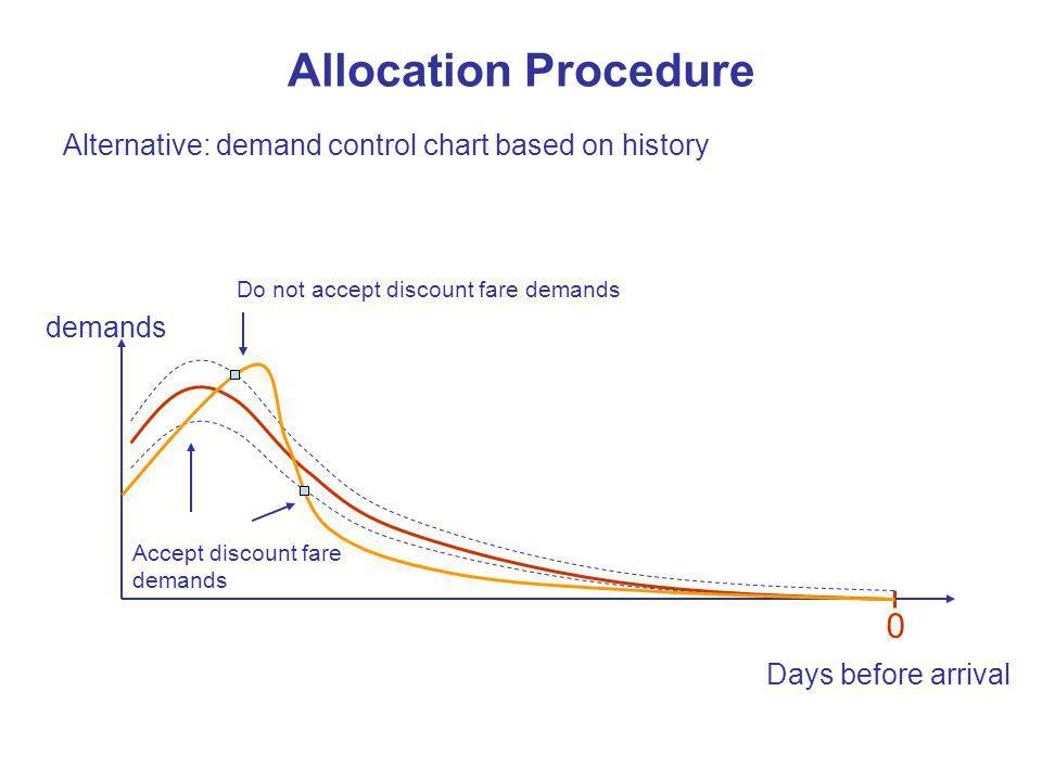 Allocation Procedure Alternative: demand control chart based on history. Do not accept discount fare demands.