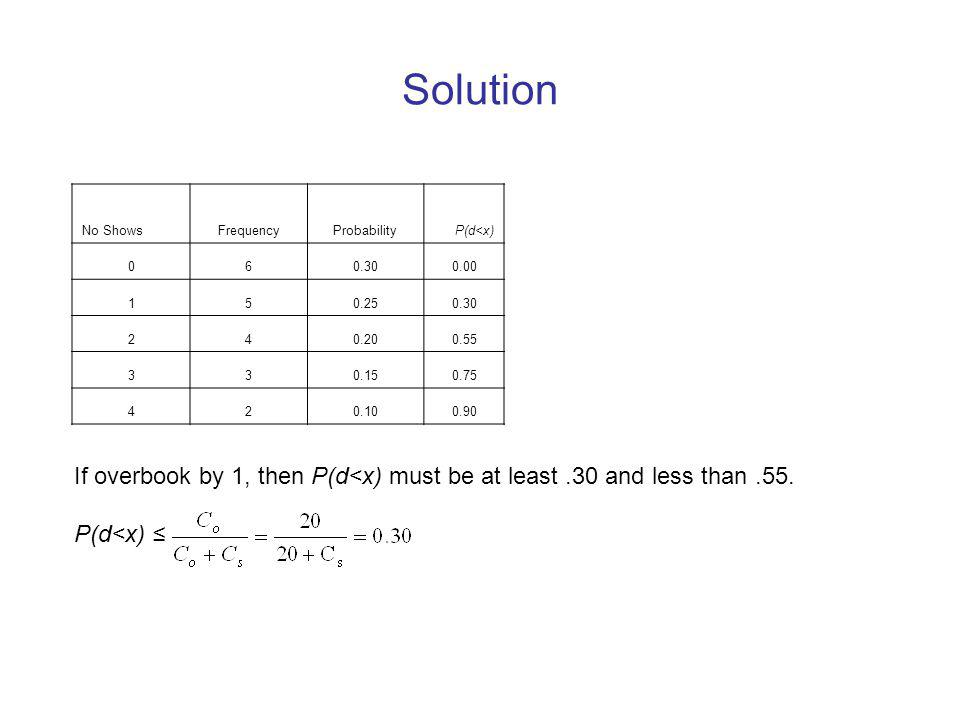 Solution No Shows. Frequency. Probability. P(d<x) 6. 0.30. 0.00. 1. 5. 0.25. 2. 4. 0.20.
