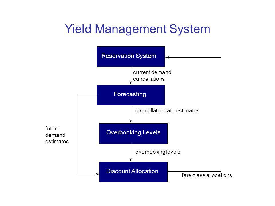Yield Management System