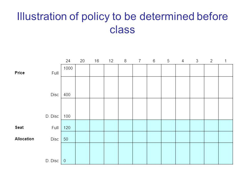 Illustration of policy to be determined before class