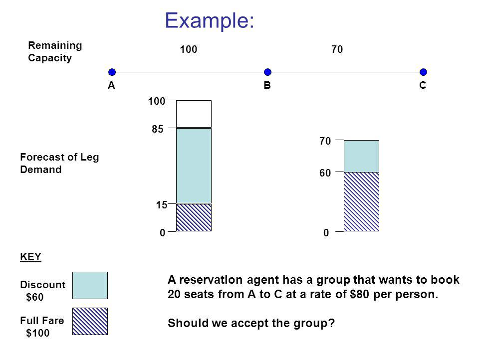 Example: A reservation agent has a group that wants to book