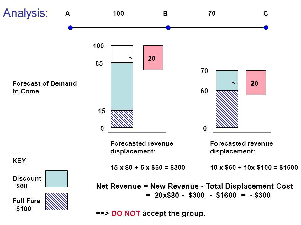 Analysis: Net Revenue = New Revenue - Total Displacement Cost