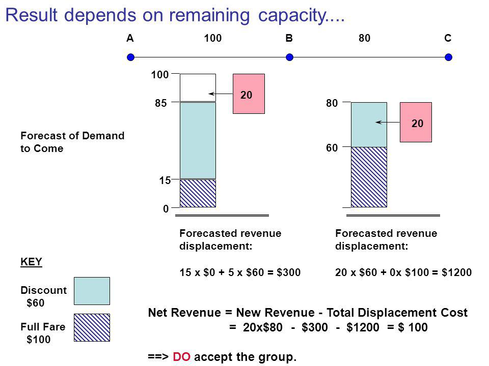 Result depends on remaining capacity....