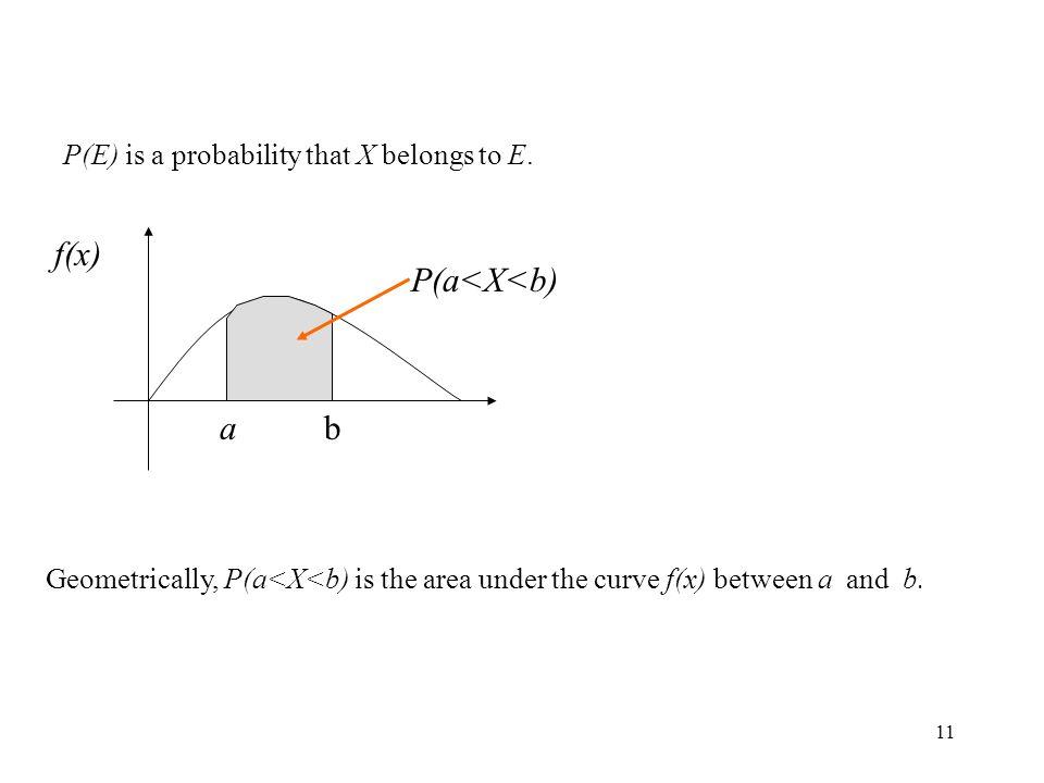 f(x) P(a<X<b) a b P(E) is a probability that X belongs to E.