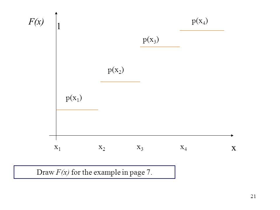 Draw F(x) for the example in page 7.