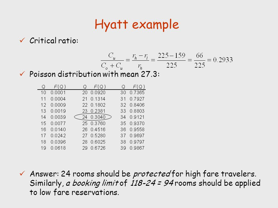 Hyatt example Critical ratio: Poisson distribution with mean 27.3: