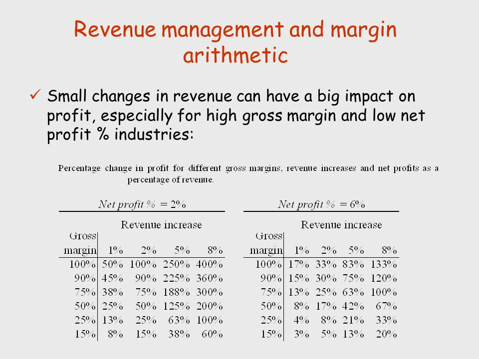 Revenue management and margin arithmetic