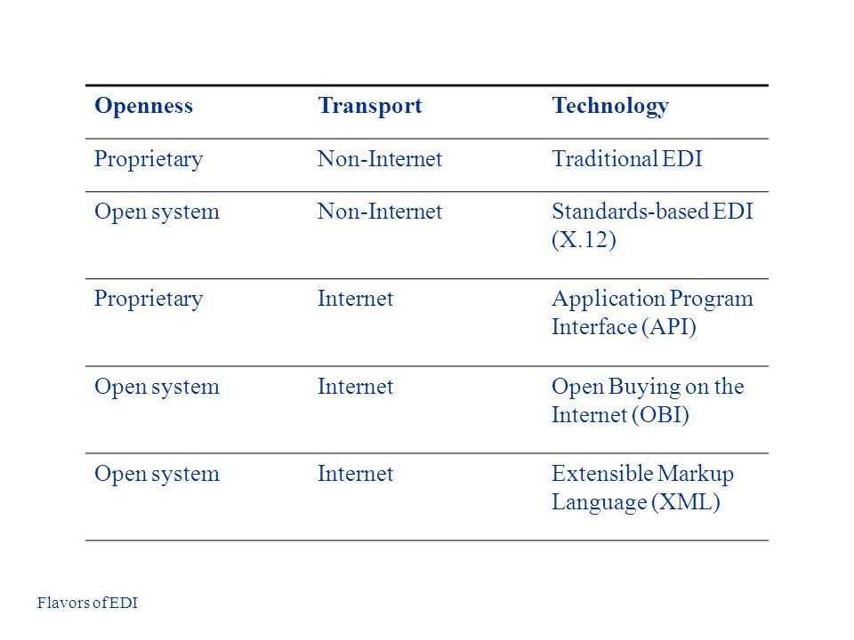 Standards-based EDI (X.12)