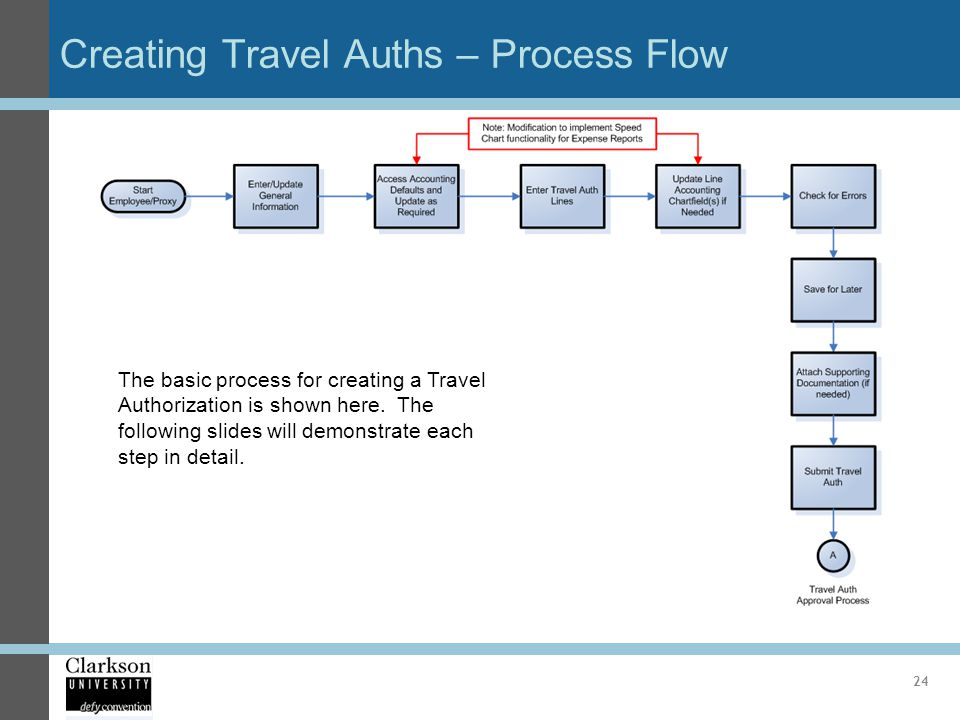 Creating Travel Auths – Process Flow