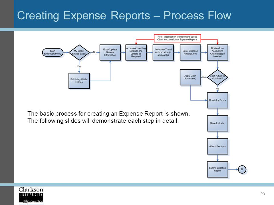 Creating Expense Reports – Process Flow