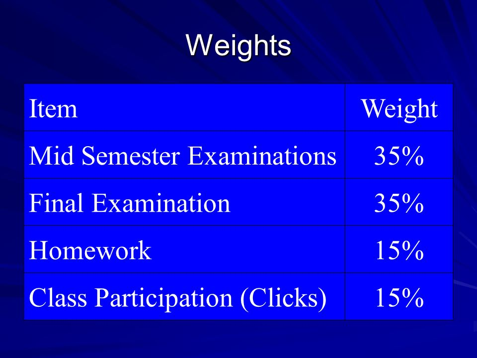 Weights Item Weight Mid Semester Examinations 35% Final Examination