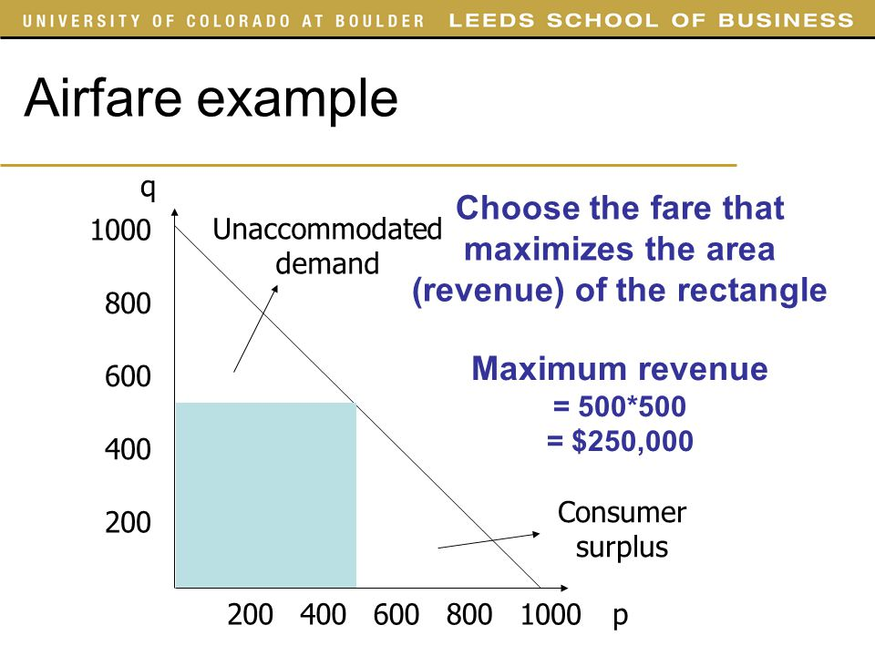 Choose the fare that maximizes the area (revenue) of the rectangle