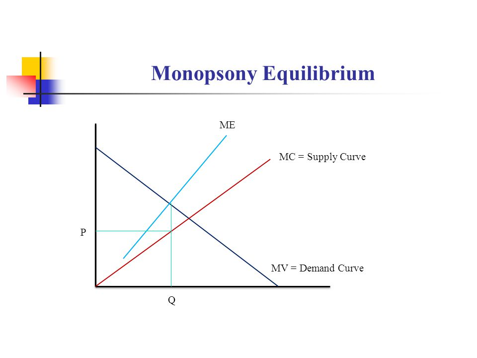 Monopsony Equilibrium