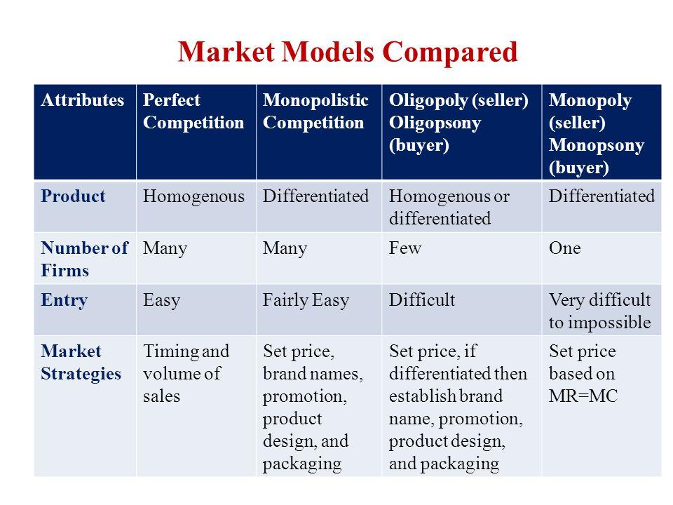 Market Models Compared