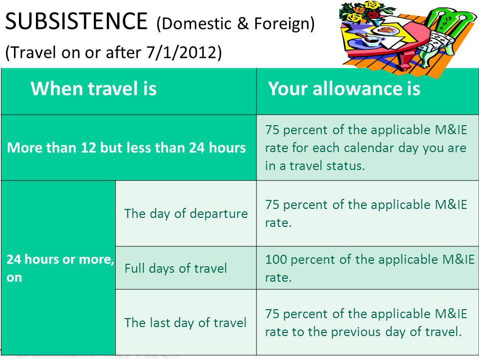 SUBSISTENCE (Domestic & Foreign) (Travel on or after 7/1/2012)