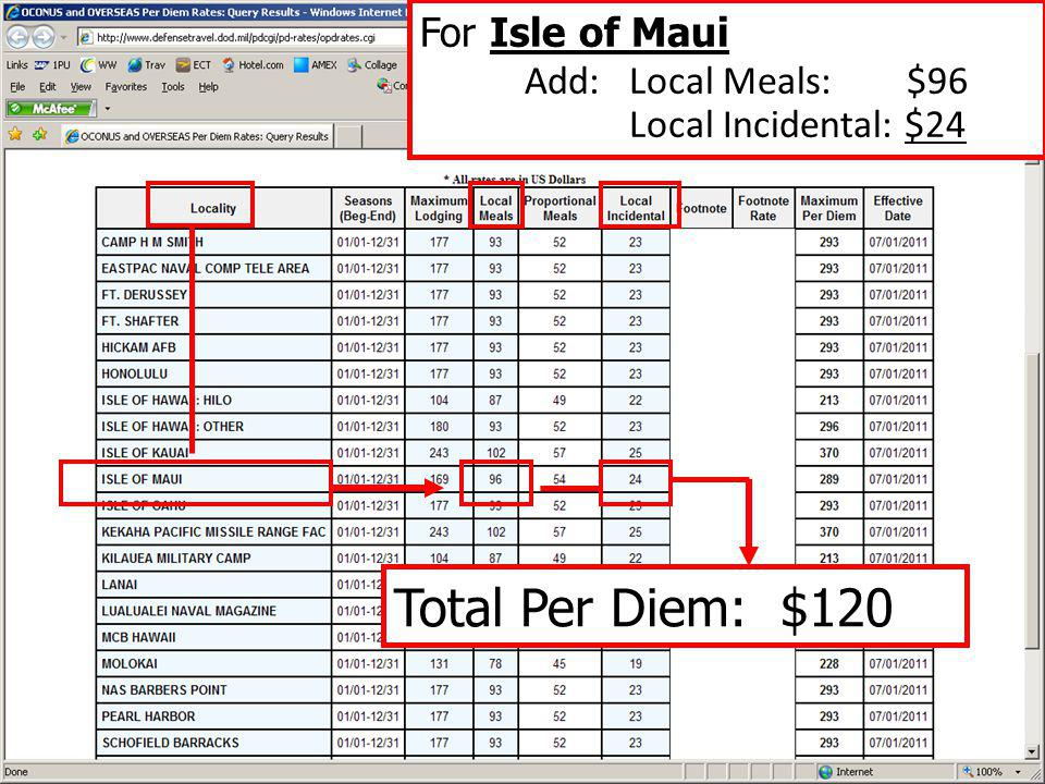 Add: Local Meals: $96 Total Per Diem: $120 For Isle of Maui