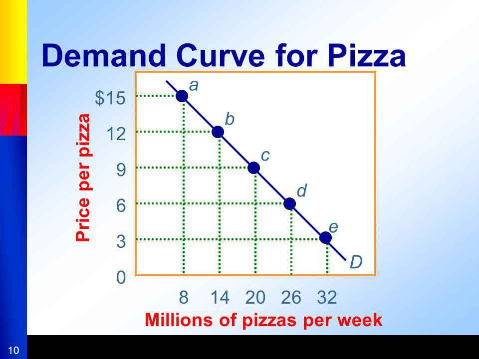 Demand Curve for Pizza 8 14 20 26 32 Millions of pizzas per week $15