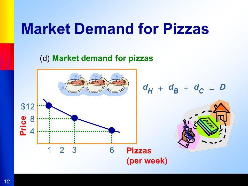 Market Demand for Pizzas