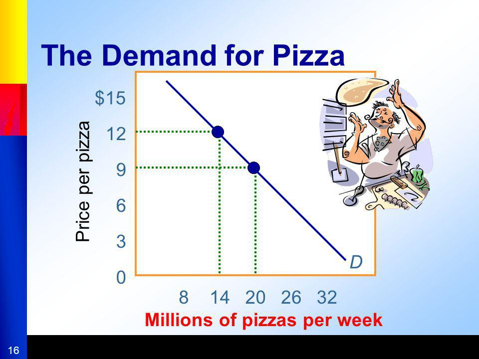 The Demand for Pizza 8 14 20 26 32 Millions of pizzas per week $15 12