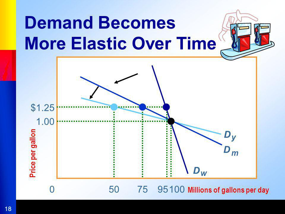 Demand Becomes More Elastic Over Time