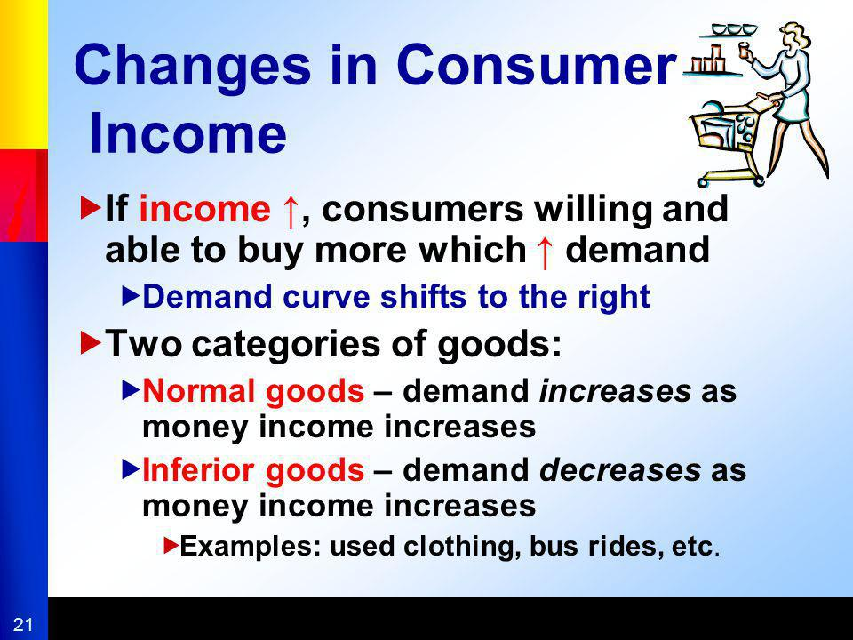Changes in Consumer Income