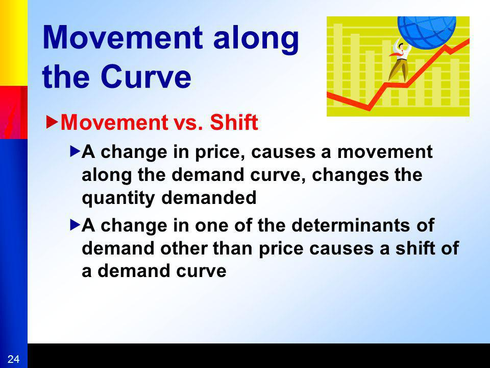 Movement along the Curve