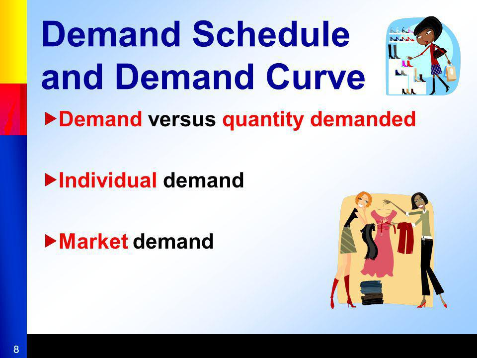Demand Schedule and Demand Curve