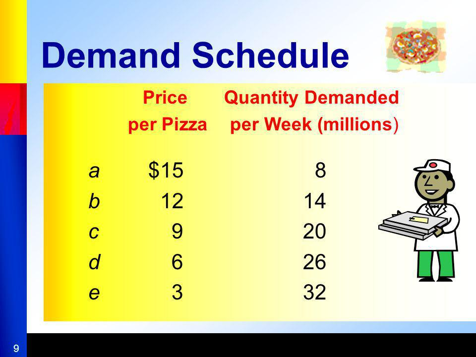 Demand Schedule a $15 8 b 12 14 c 9 20 d 6 26 e 3 32