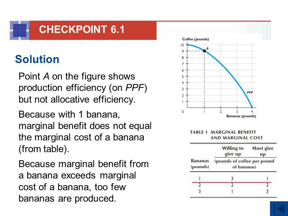 CHECKPOINT 6.1 Solution. Point A on the figure shows production efficiency (on PPF) but not allocative efficiency.
