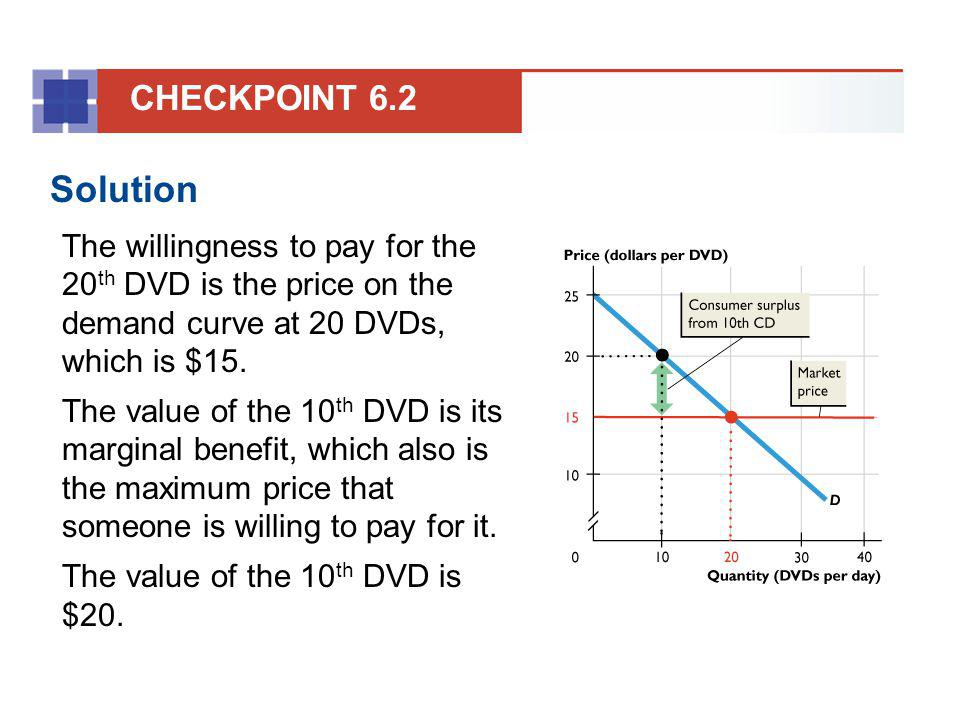 CHECKPOINT 6.2 Solution. The willingness to pay for the 20th DVD is the price on the demand curve at 20 DVDs, which is $15.