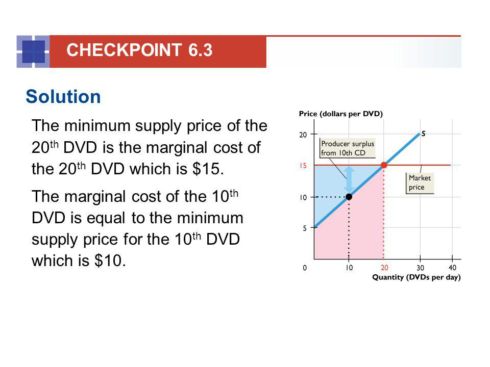 CHECKPOINT 6.3 Solution. The minimum supply price of the 20th DVD is the marginal cost of the 20th DVD which is $15.