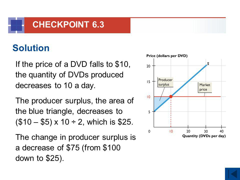 CHECKPOINT 6.3 Solution. If the price of a DVD falls to $10, the quantity of DVDs produced decreases to 10 a day.