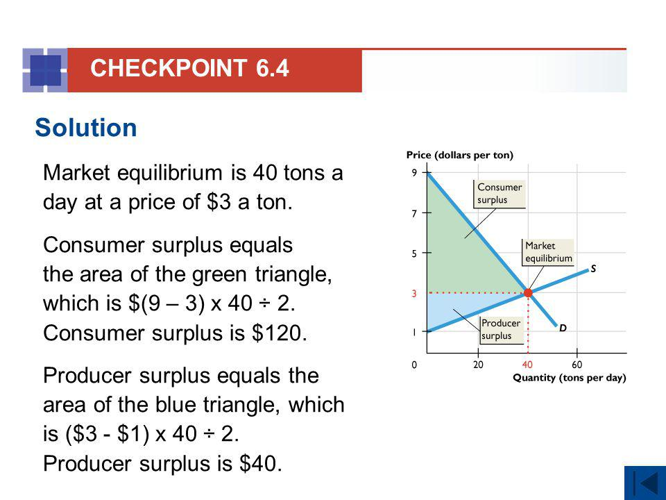 CHECKPOINT 6.4 Solution. Market equilibrium is 40 tons a day at a price of $3 a ton.