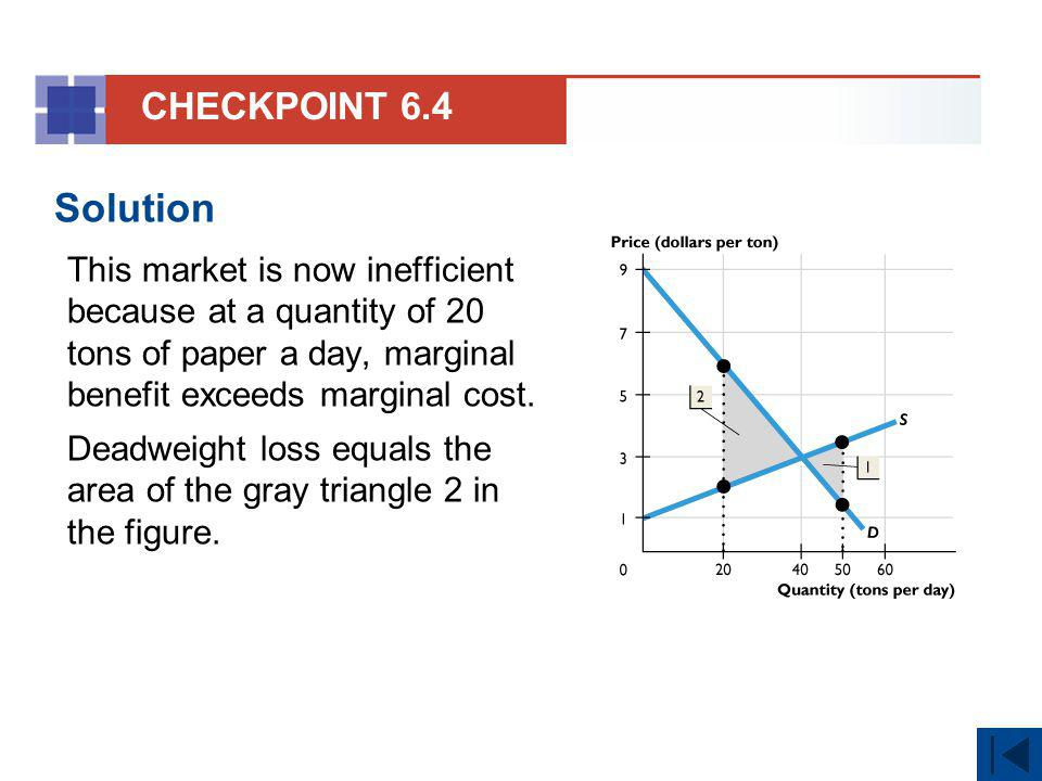 CHECKPOINT 6.4 Solution. This market is now inefficient because at a quantity of 20 tons of paper a day, marginal benefit exceeds marginal cost.