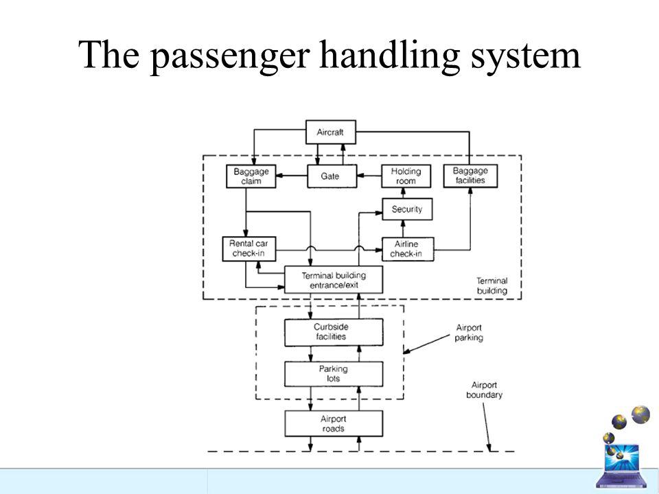 The passenger handling system