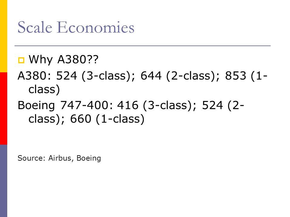 Scale Economies Why A380 A380: 524 (3-class); 644 (2-class); 853 (1-class) Boeing 747-400: 416 (3-class); 524 (2-class); 660 (1-class)