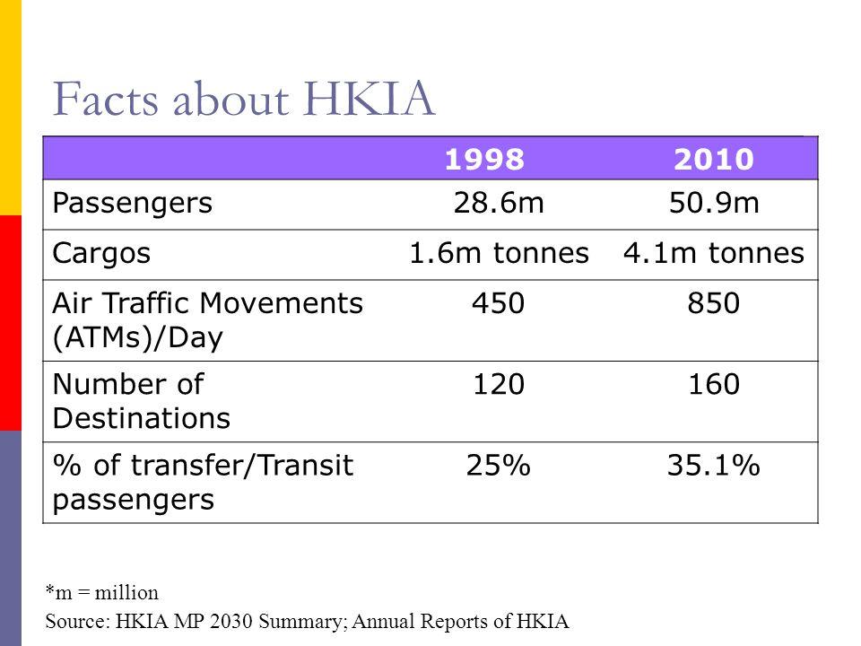 Facts about HKIA 1998 2010 Passengers 28.6m 50.9m Cargos 1.6m tonnes