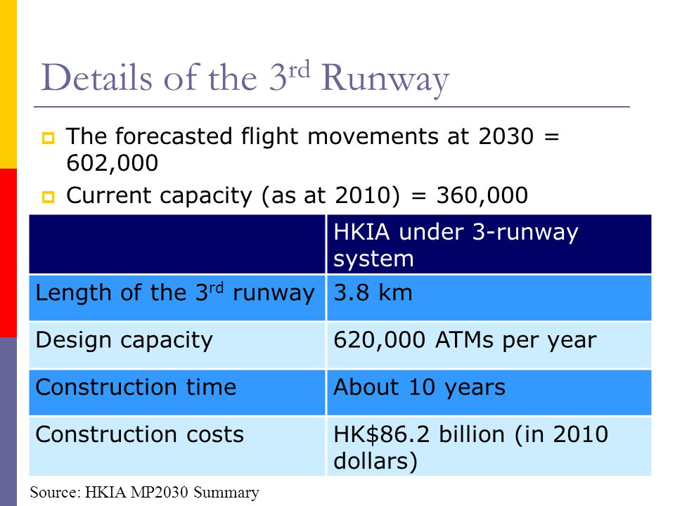 Details of the 3rd Runway