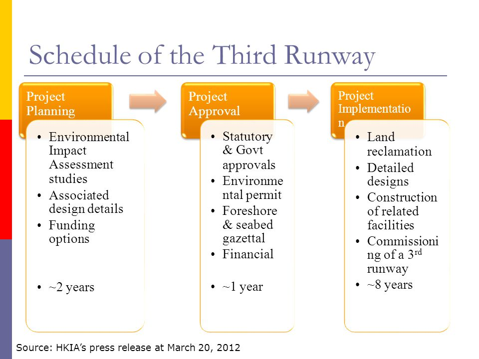 Schedule of the Third Runway