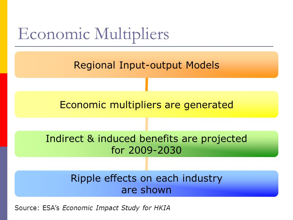 Economic Multipliers Source: ESA's Economic Impact Study for HKIA