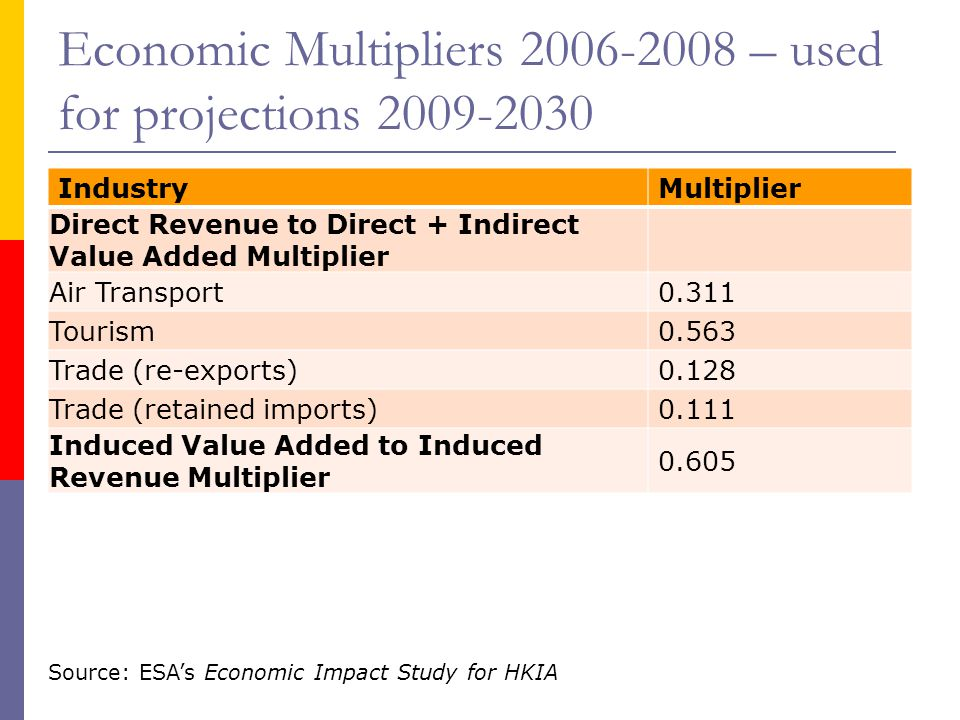 Economic Multipliers 2006-2008 – used for projections 2009-2030