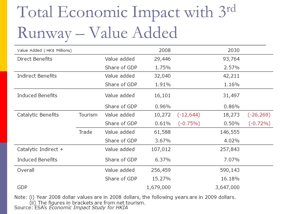 Total Economic Impact with 3rd Runway – Value Added