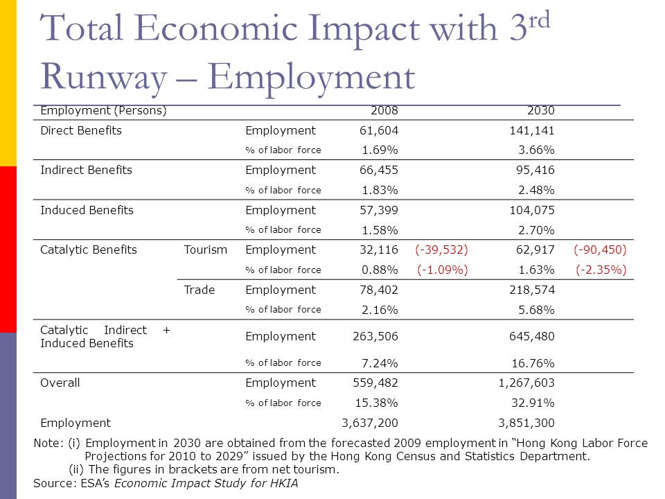 Total Economic Impact with 3rd Runway – Employment