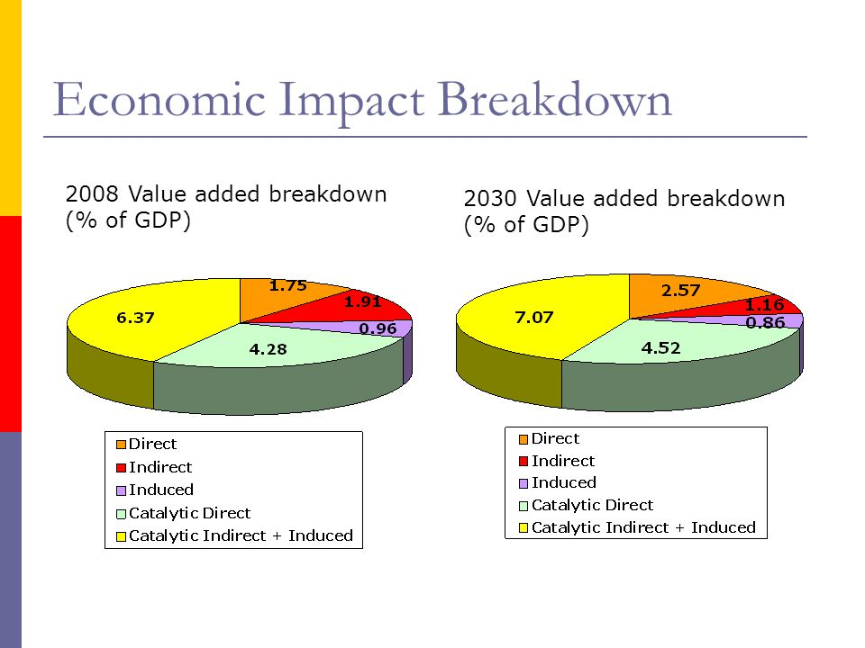 Economic Impact Breakdown