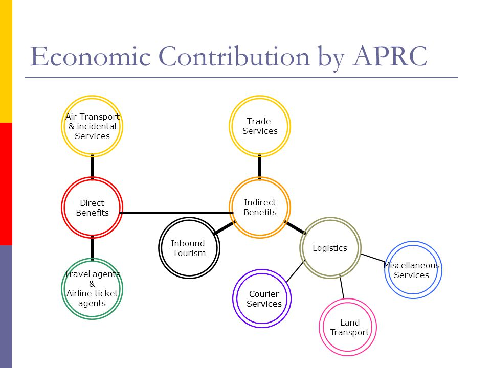 Economic Contribution by APRC