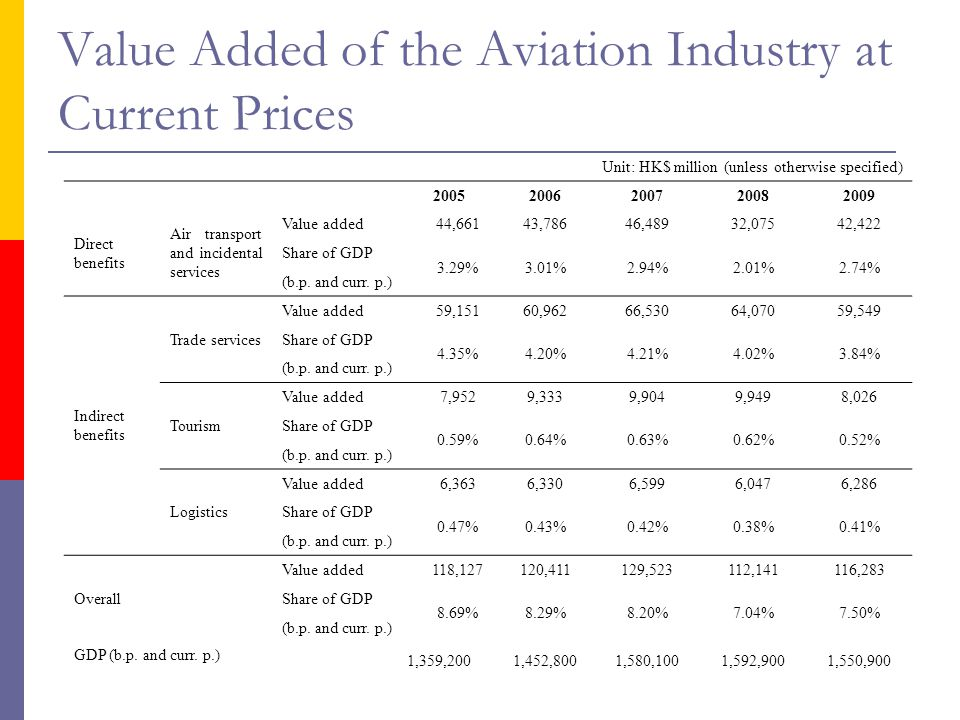 Value Added of the Aviation Industry at Current Prices