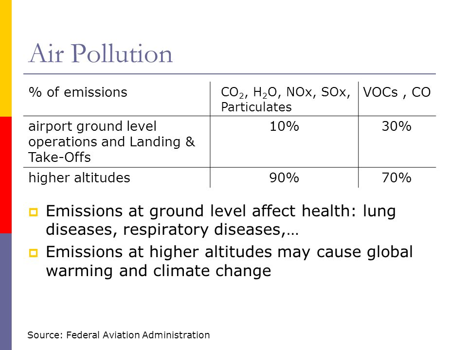 Air Pollution % of emissions. CO2, H2O, NOx, SOx, Particulates. VOCs , CO. airport ground level operations and Landing & Take-Offs.