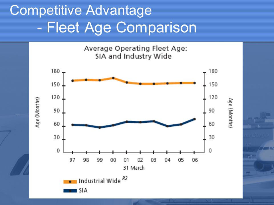 Competitive Advantage - Fleet Age Comparison